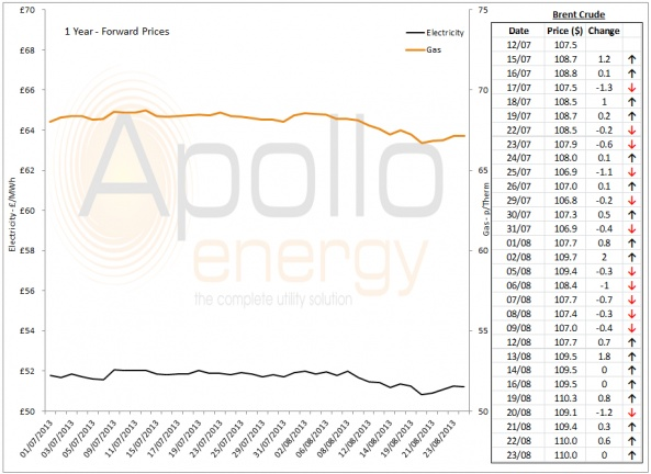 Energy Market Analysis - 23-08-2013