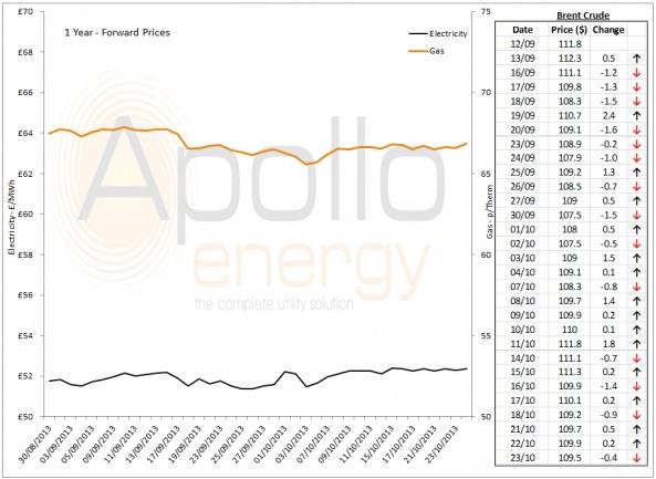 Energy Market Analysis - 23-10-2013