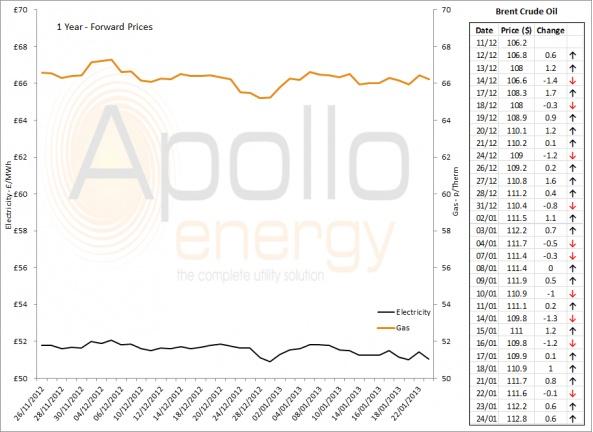 Energy Market Analysis - 24-01-2013