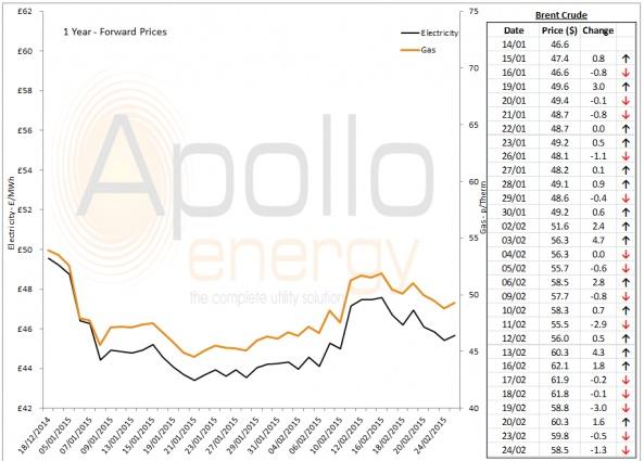 Energy Market Analysis - 24-02-2015