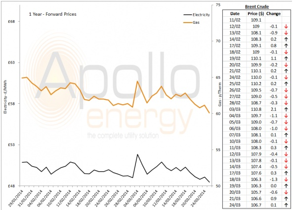 Energy Market Analysis - 24-03-2014