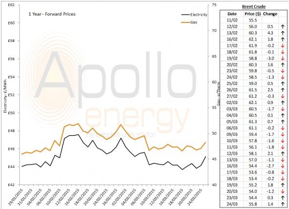 Energy Market Analysis - 24-03-2015