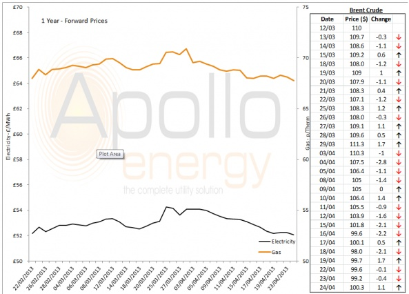 Energy Market Analysis - 24-04-2013
