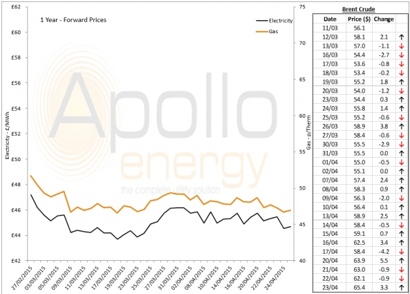 Energy Market Analysis - 24-04-2015