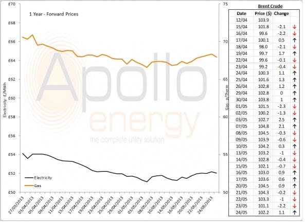 Energy Market Analysis - 24-05-2013