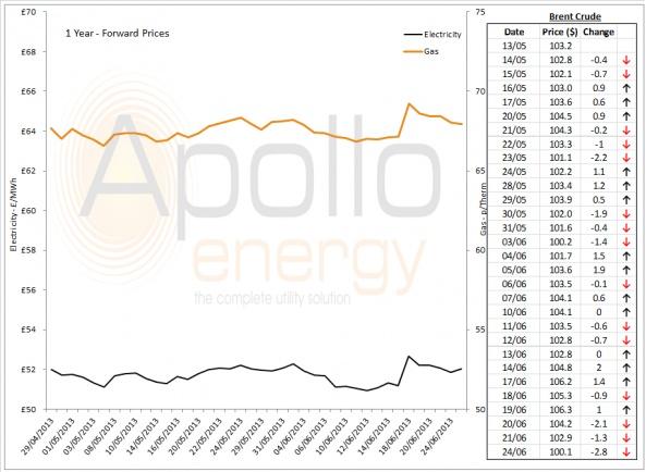 Energy Market Analysis - 24-06-2013