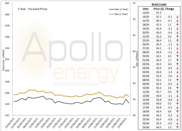 Energy Market Analysis - 24-06-2015