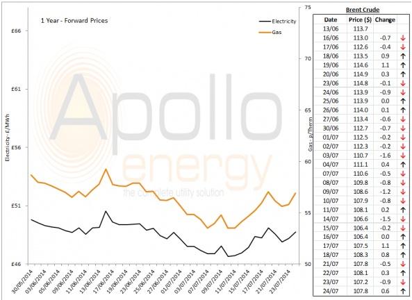 Energy Market Analysis - 24-07-2014