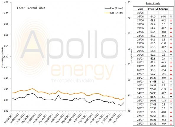 Energy Market Analysis - 24-07-2015