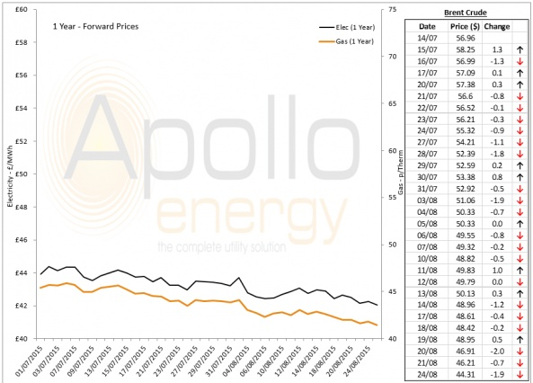 Energy Market Analysis - 24-08-2015