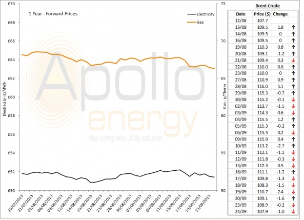 Energy Market Analysis - 24-09-2013