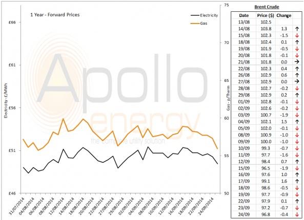 Energy Market Analysis - 24-09-2014