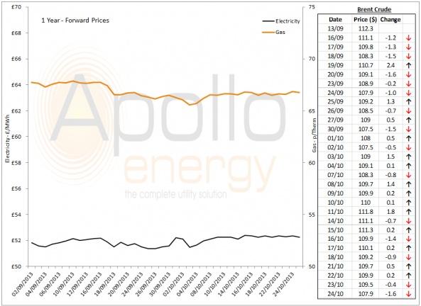Energy Market Analysis - 24-10-2013