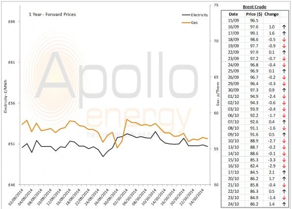 Energy Market Analysis - 24-10-2014