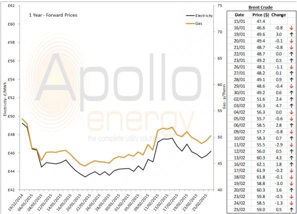 Energy Market Analysis - 25-02-2015