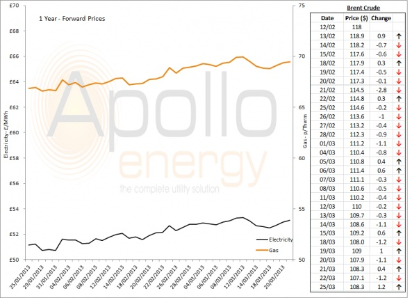 Energy Market Analysis - 25-03-2013