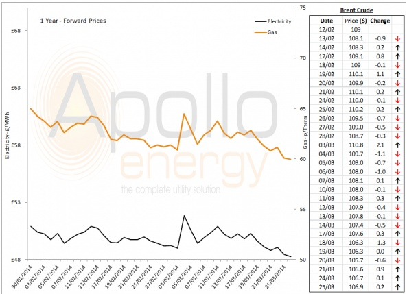 Energy Market Analysis - 25-03-2014
