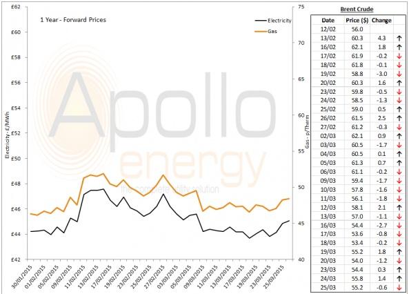 Energy Market Analysis - 25-03-2015
