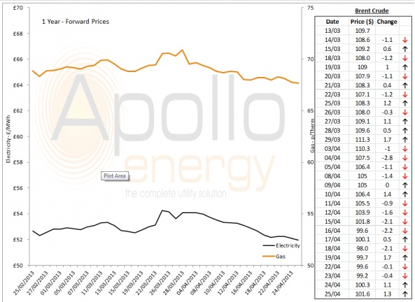 Energy Market Analysis - 25-04-2013