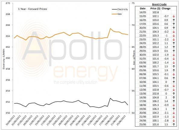 Energy Market Analysis - 25-06-2013