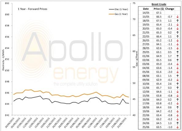 Energy Market Analysis - 25-06-2015