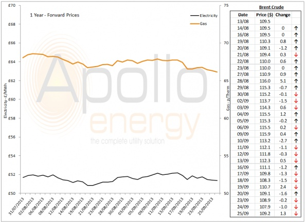 Energy Market Analysis - 25-09-2013