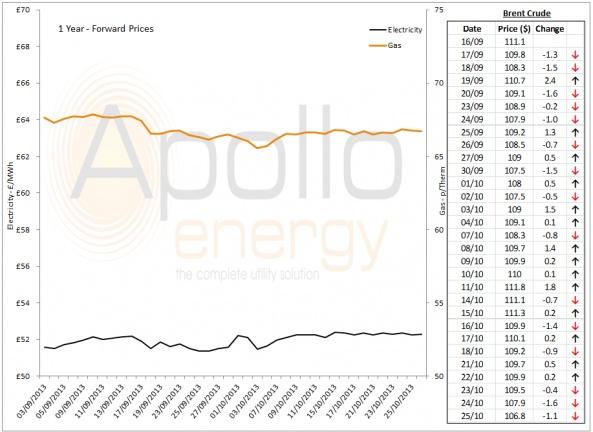 Energy Market Analysis - 25-10-2013