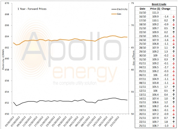 Energy Market Analysis - 25-11-2013