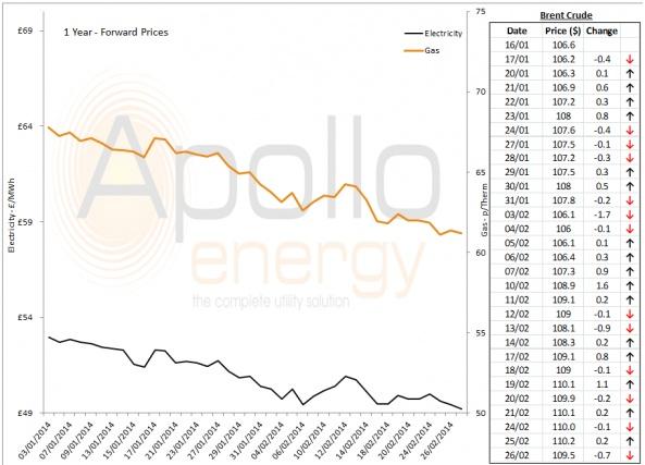 Energy Market Analysis - 26-02-2014