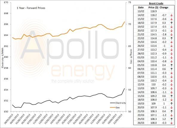 Energy Market Analysis - 26-03-2013