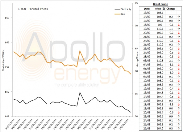 Energy Market Analysis - 26-03-2014