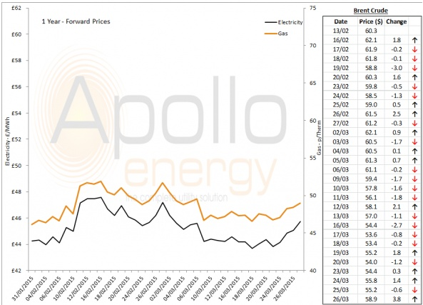 Energy Market Analysis - 26-03-2015