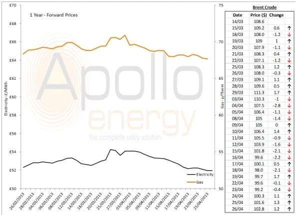 Energy Market Analysis - 26-04-2013