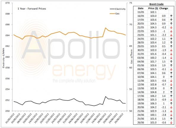 Energy Market Analysis - 26-06-2013