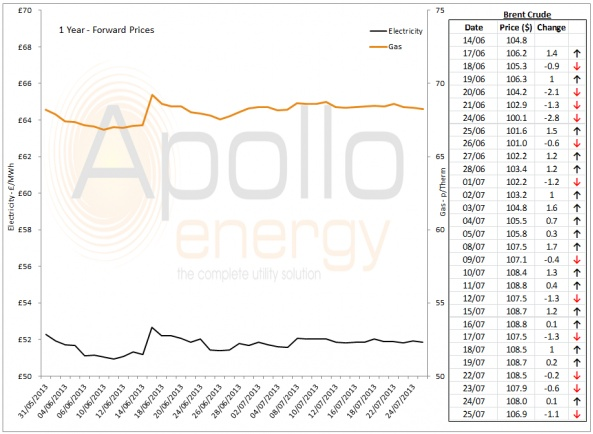 Energy Market Analysis - 26-07-2013
