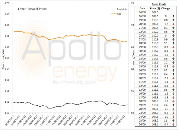 Energy Market Analysis - 26-09-2013