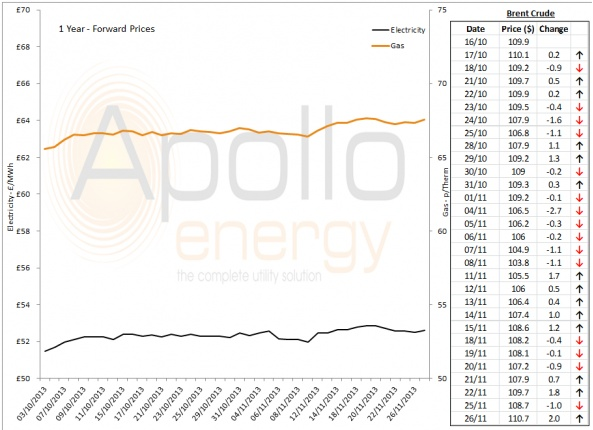 Energy Market Analysis - 26-11-2013