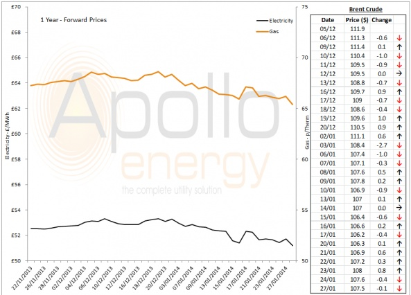 Energy Market Analysis - 27-01-2014