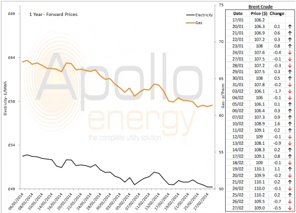 Energy Market Analysis - 27-02-2014