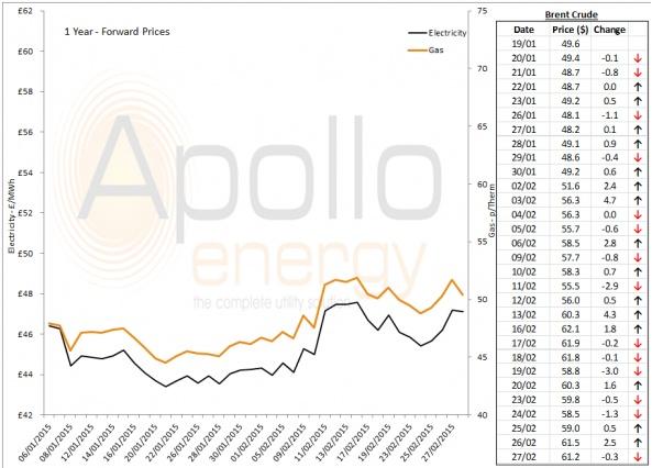 Energy Market Analysis - 27-02-2015