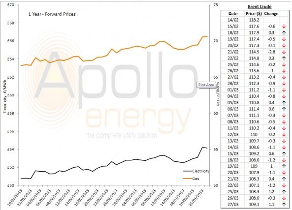 Energy Market Analysis - 27-03-13