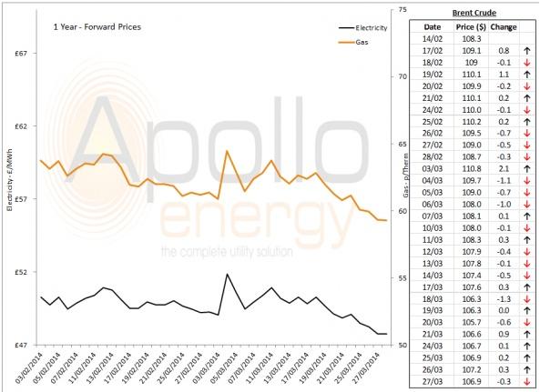 Energy Market Analysis - 27-03-2014