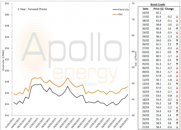 Energy Market Analysis - 27-03-2015