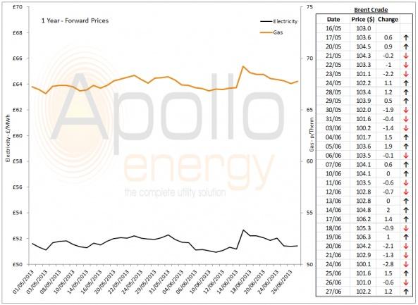 Energy Market Analysis - 27-06-2013