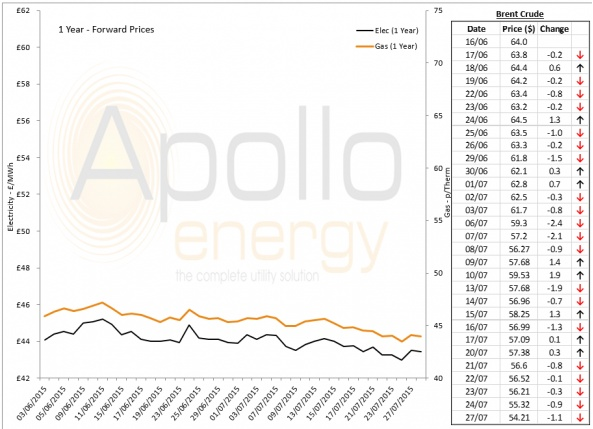 Energy Market Analysis - 27-07-2015