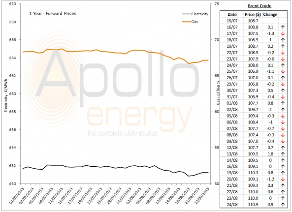 Energy Market Analysis - 27-08-2013