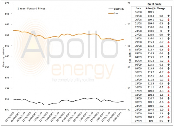 Energy Market Analysis - 27-09-2013