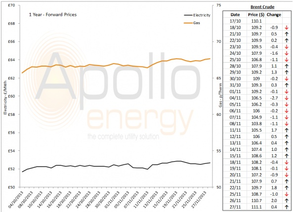 Energy Market Analysis - 27-11-2013