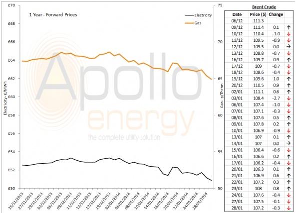 Energy Market Analysis - 28-01-2014