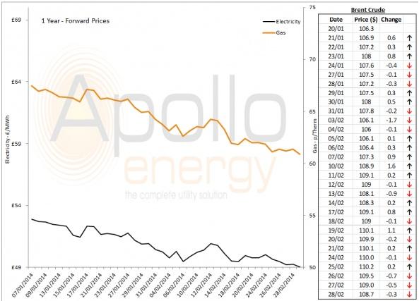 Energy Market Analysis - 28-02-2014